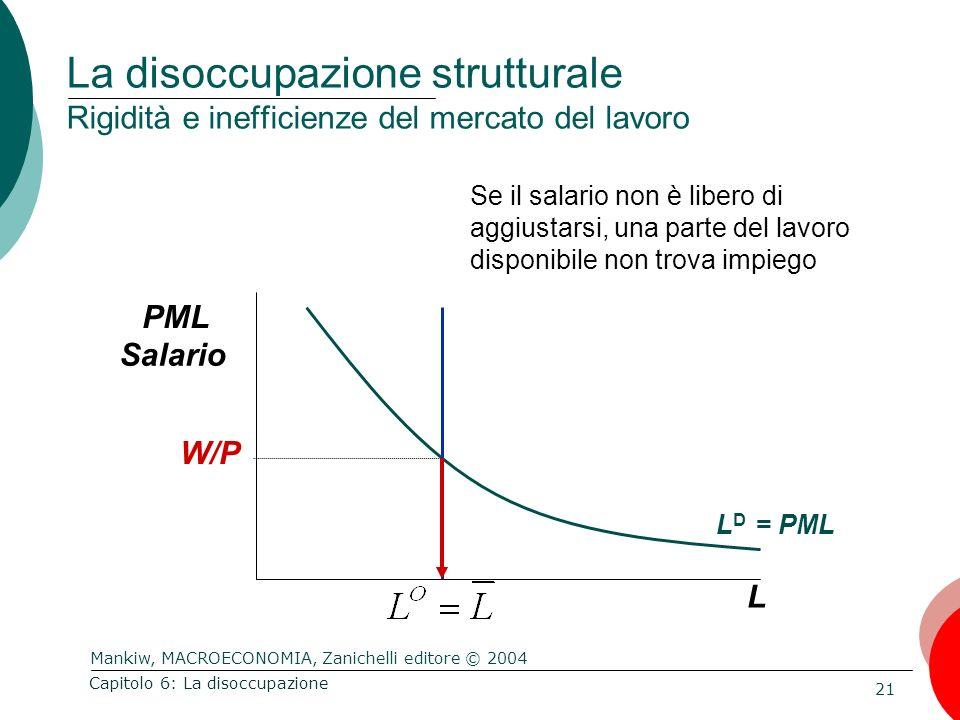 Mankiw, MACROECONOMIA, Zanichelli editore © 2004 21 Capitolo 6: La disoccupazione La disoccupazione strutturale Rigidità e inefficienze del mercato de