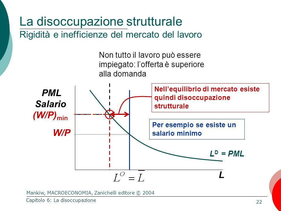 Mankiw, MACROECONOMIA, Zanichelli editore © 2004 22 Capitolo 6: La disoccupazione L PML Salario L D = PML W/P Per esempio se esiste un salario minimo