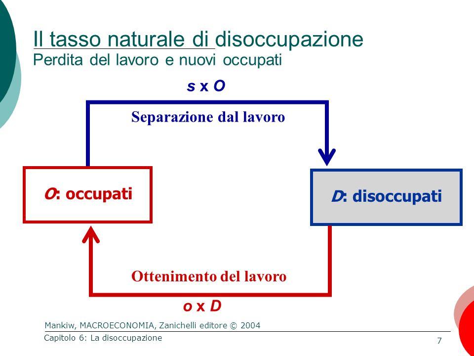 Mankiw, MACROECONOMIA, Zanichelli editore © 2004 28 Capitolo 6: La disoccupazione I connotati della disoccupazione Le donne: Italia 2003 Il lavoro: donne Primo trimestre 2003
