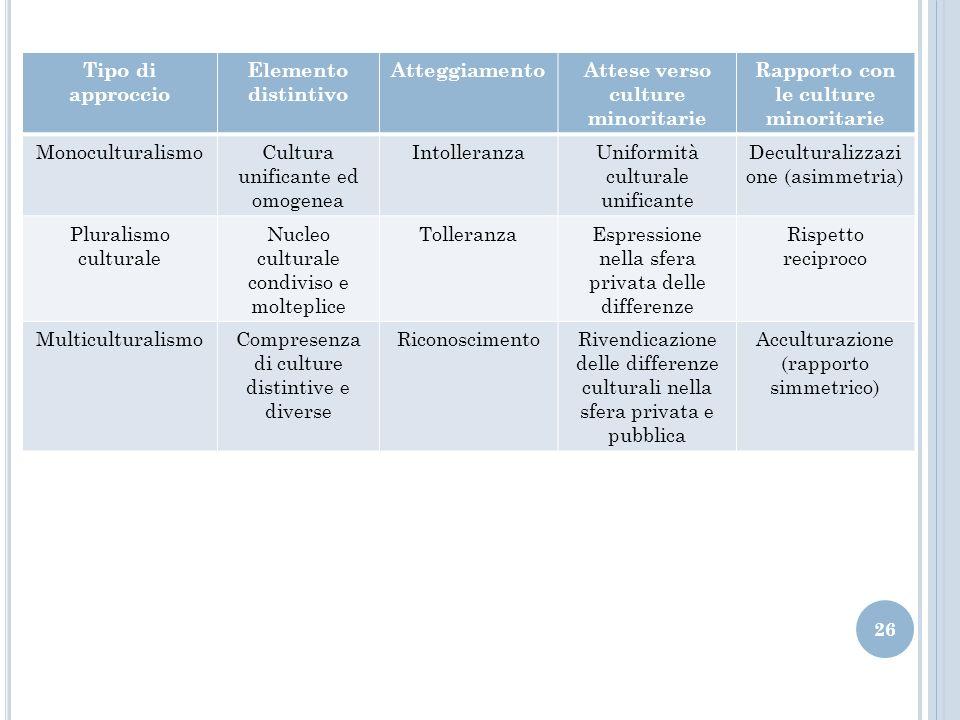 Popolazione italiana in sei distinti territori socioculturali.