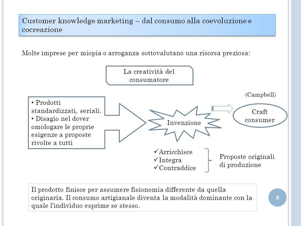 Customer knowledge marketing – dal consumo alla coevoluzione e cocreazione Molte imprese per miopia o arroganza sottovalutano una risorsa preziosa: La creatività del consumatore Prodotti standardizzati, seriali.