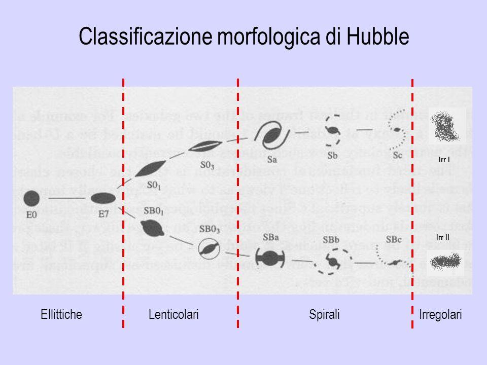 Classificazione morfologica di Hubble Irr I Ellittiche Lenticolari Spirali Irregolari Irr II
