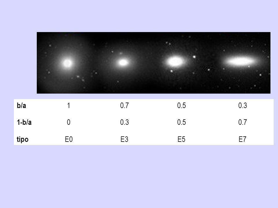 b/a 10.70.50.3 1-b/a 00.30.50.7 tipo E0E3E5E7