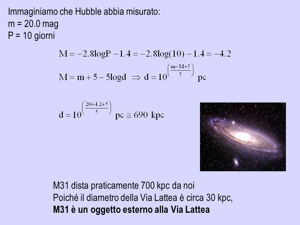 Immaginiamo che Hubble abbia misurato: m = 20.0 mag P = 10 giorni M31 dista praticamente 700 kpc da noi Poiché il diametro della Via Lattea è circa 30
