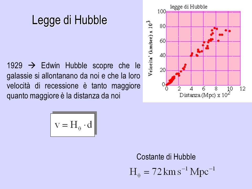 1929 Edwin Hubble scopre che le galassie si allontanano da noi e che la loro velocità di recessione è tanto maggiore quanto maggiore è la distanza da