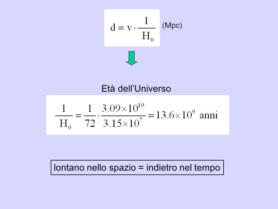 Età dellUniverso lontano nello spazio = indietro nel tempo (Mpc)
