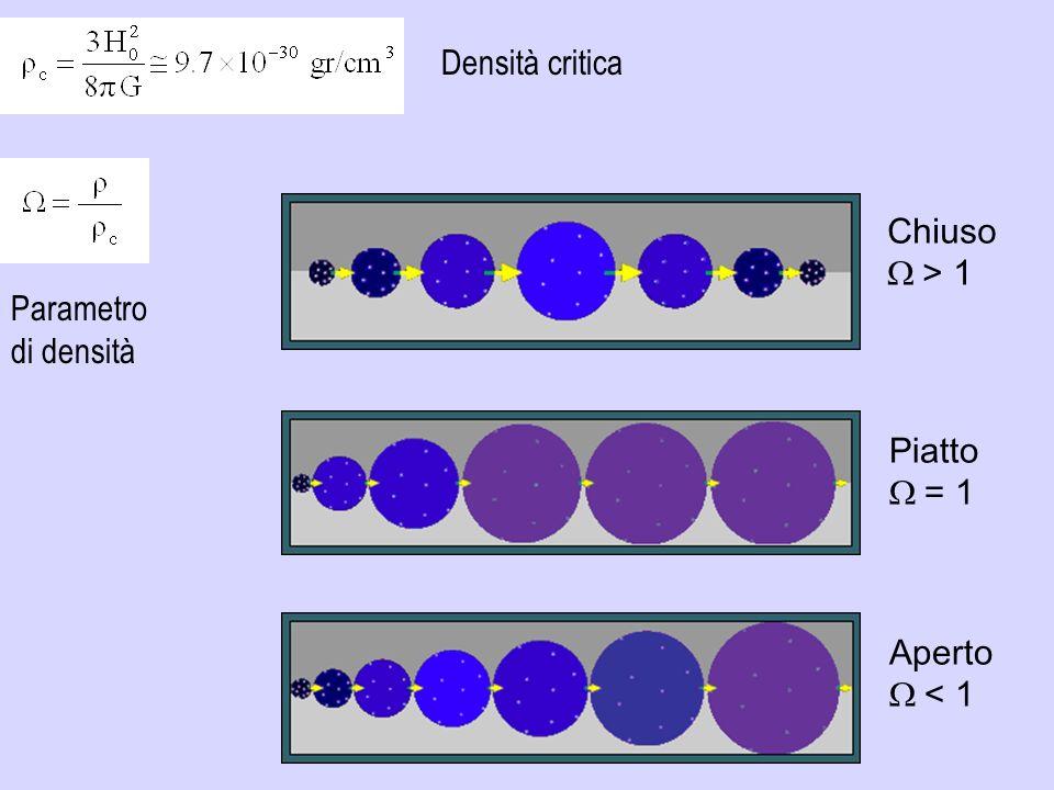 Chiuso > 1 Piatto = 1 Aperto < 1 Densità critica Parametro di densità