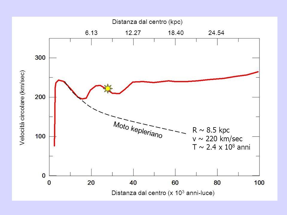 Distanza dal centro (x 10 3 anni-luce) Velocità circolare (km/sec) 6.1312.2718.4024.54 R ~ 8.5 kpc v ~ 220 km/sec T ~ 2.4 x 10 8 anni Moto kepleriano