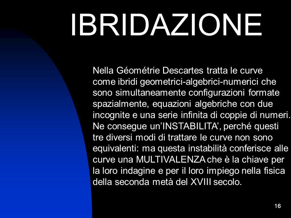 16 IBRIDAZIONE Nella Géométrie Descartes tratta le curve come ibridi geometrici-algebrici-numerici che sono simultaneamente configurazioni formate spa