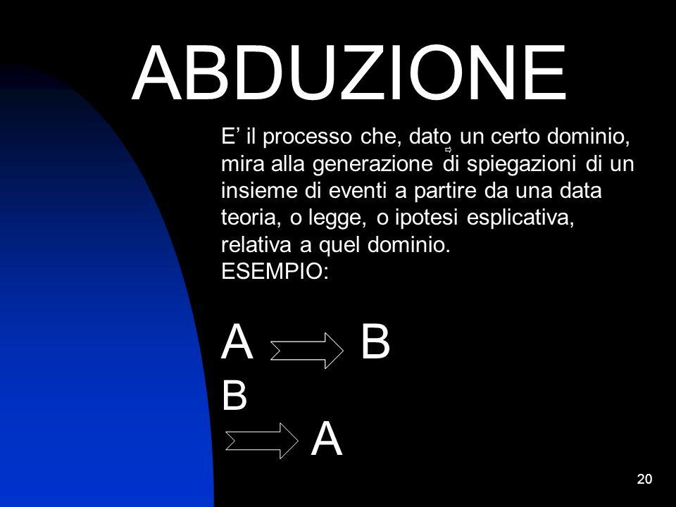 20 ABDUZIONE E il processo che, dato un certo dominio, mira alla generazione di spiegazioni di un insieme di eventi a partire da una data teoria, o le