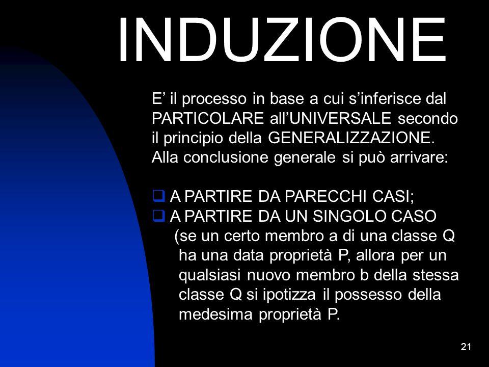 21 INDUZIONE E il processo in base a cui sinferisce dal PARTICOLARE allUNIVERSALE secondo il principio della GENERALIZZAZIONE. Alla conclusione genera