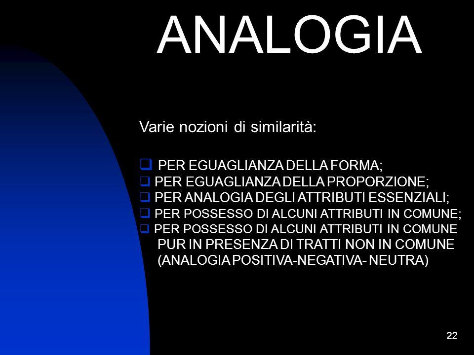 22 ANALOGIA Varie nozioni di similarità: PER EGUAGLIANZA DELLA FORMA; PER EGUAGLIANZA DELLA PROPORZIONE; PER ANALOGIA DEGLI ATTRIBUTI ESSENZIALI; PER