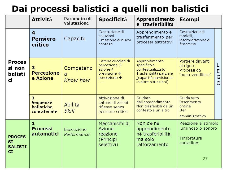 27 Dai processi balistici a quelli non balistici Attivit à Parametro di valutazione Specificit à Apprendimento e trasferibilit à Esempi Proces si non