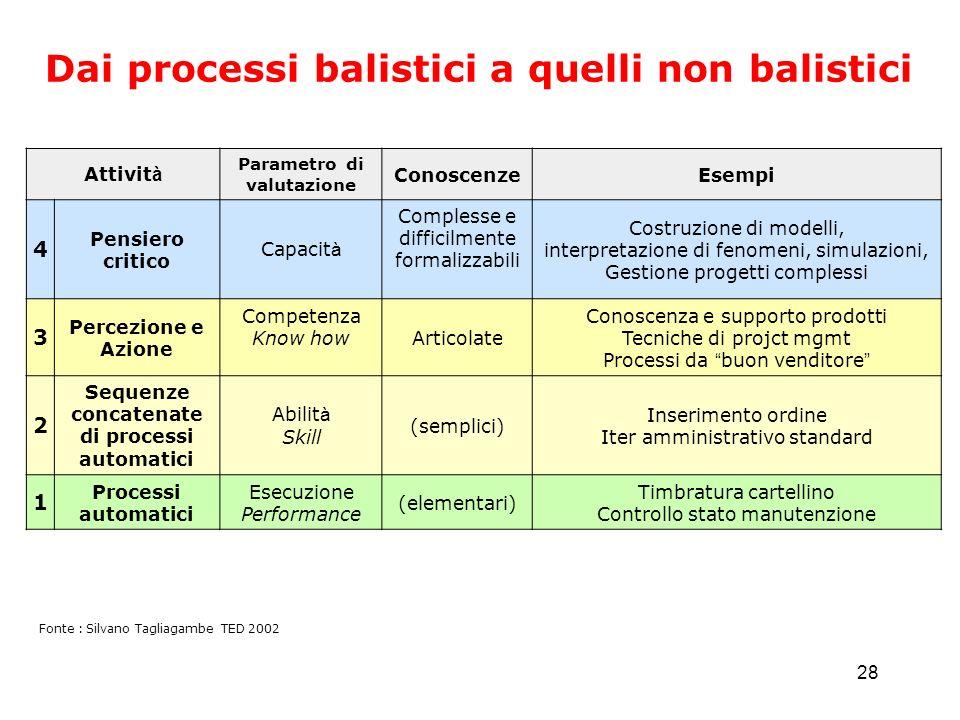 28 Dai processi balistici a quelli non balistici Fonte : Silvano Tagliagambe TED 2002 Attivit à Parametro di valutazione ConoscenzeEsempi 4 Pensiero c