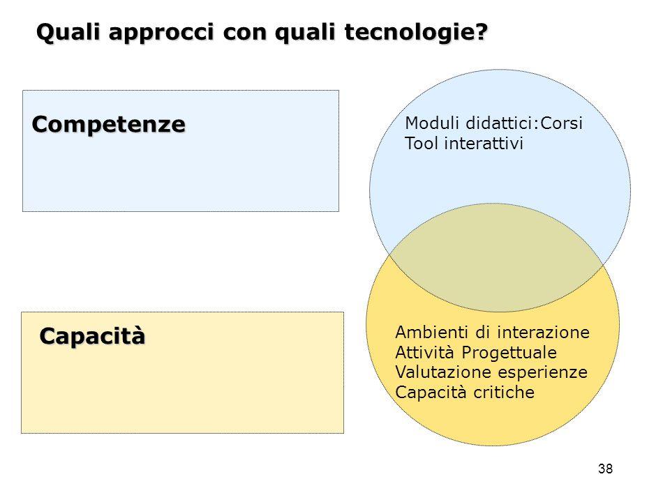 38 Quali approcci con quali tecnologie? Competenze Capacità Moduli didattici:Corsi Tool interattivi Ambienti di interazione Attività Progettuale Valut