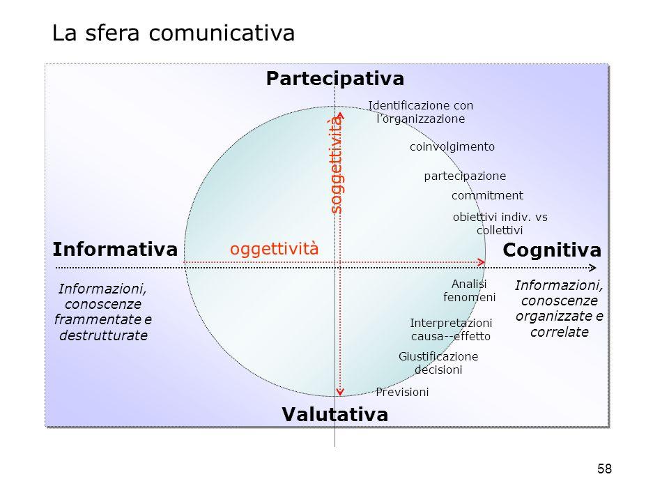 58 Informativa Cognitiva Partecipativa Valutativa oggettività soggettività Informazioni, conoscenze frammentate e destrutturate Informazioni, conoscen