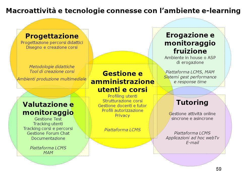 59 Macroattività e tecnologie connesse con lambiente e-learning Progettazione Progettazione percorsi didattici Disegno e creazione corsi Metodologie d