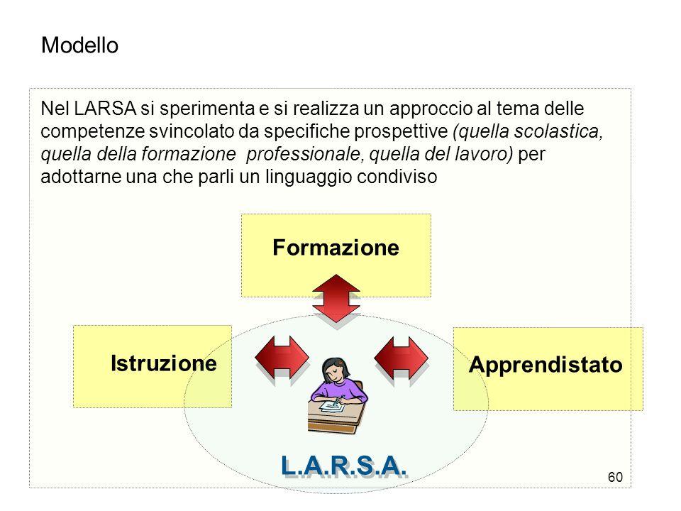 60 Modello Nel LARSA si sperimenta e si realizza un approccio al tema delle competenze svincolato da specifiche prospettive (quella scolastica, quella