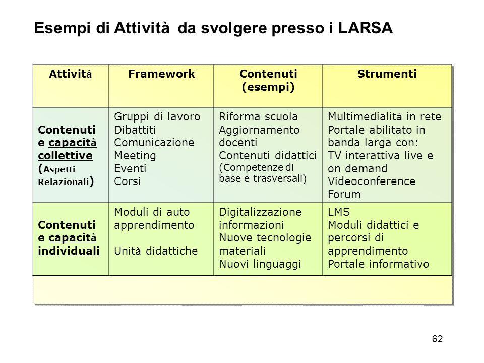 62 Esempi di Attività da svolgere presso i LARSA Attivit à FrameworkContenuti (esempi) Strumenti Contenuti e capacit à collettive ( Aspetti Relazional