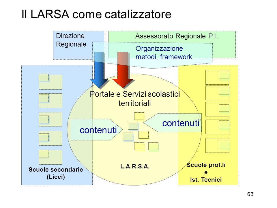 63 Il LARSA come catalizzatore Scuole secondarie (Licei) Scuole prof.li e Ist. Tecnici Assessorato Regionale P.I. Direzione Regionale Portale e Serviz