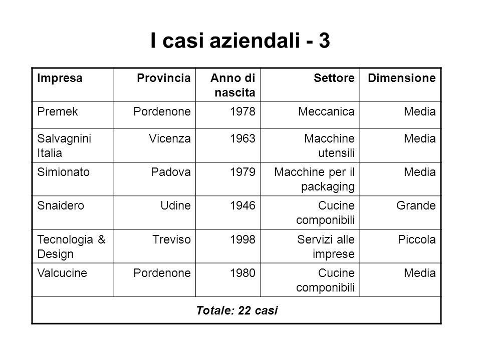 I casi aziendali - 3 ImpresaProvinciaAnno di nascita SettoreDimensione PremekPordenone1978MeccanicaMedia Salvagnini Italia Vicenza1963Macchine utensili Media SimionatoPadova1979Macchine per il packaging Media SnaideroUdine1946Cucine componibili Grande Tecnologia & Design Treviso1998Servizi alle imprese Piccola ValcucinePordenone1980Cucine componibili Media Totale: 22 casi
