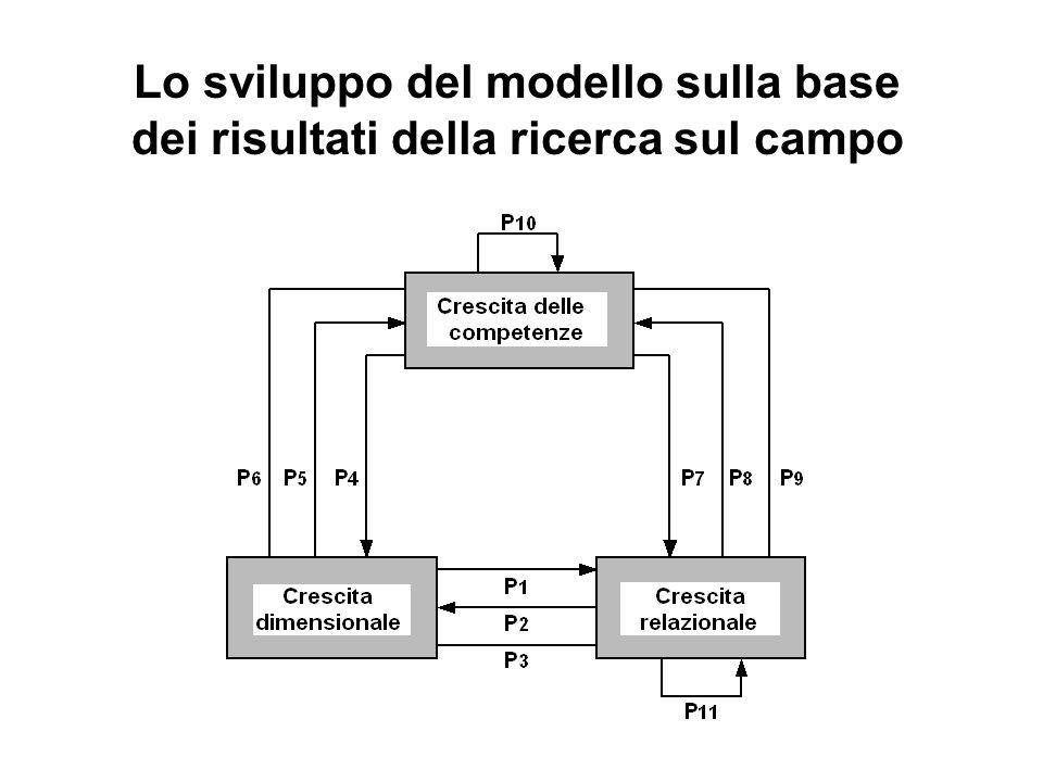 Lo sviluppo del modello sulla base dei risultati della ricerca sul campo