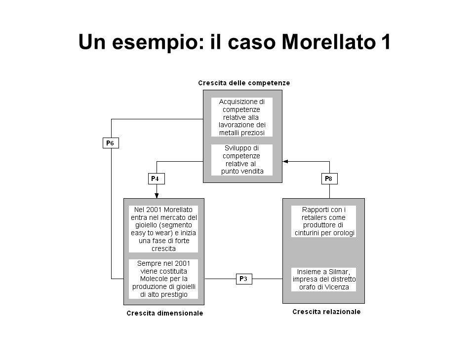 Un esempio: il caso Morellato 1