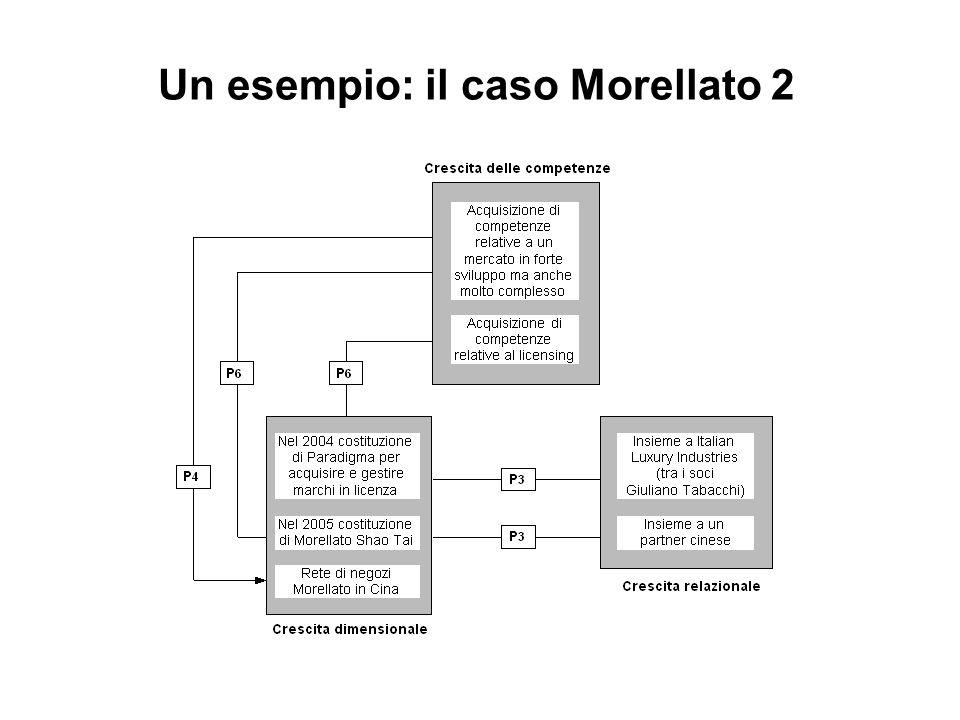 Un esempio: il caso Morellato 2