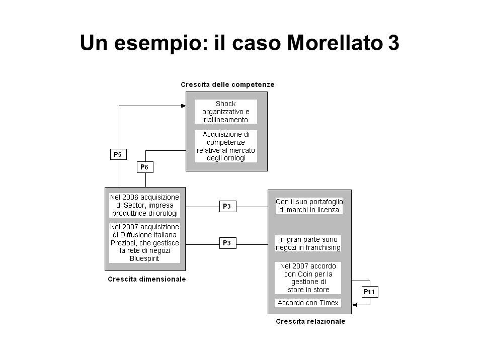 Un esempio: il caso Morellato 3