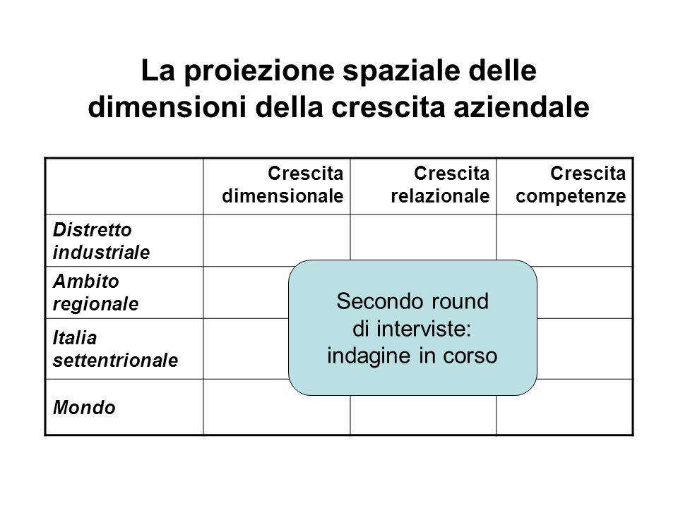 La proiezione spaziale delle dimensioni della crescita aziendale Crescita dimensionale Crescita relazionale Crescita competenze Distretto industriale Ambito regionale Italia settentrionale Mondo Secondo round di interviste: indagine in corso