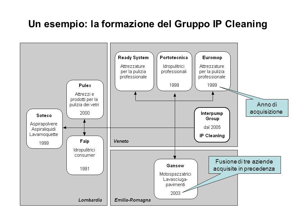 Un esempio: la formazione del Gruppo IP Cleaning Anno di acquisizione Fusione di tre aziende acquisite in precedenza