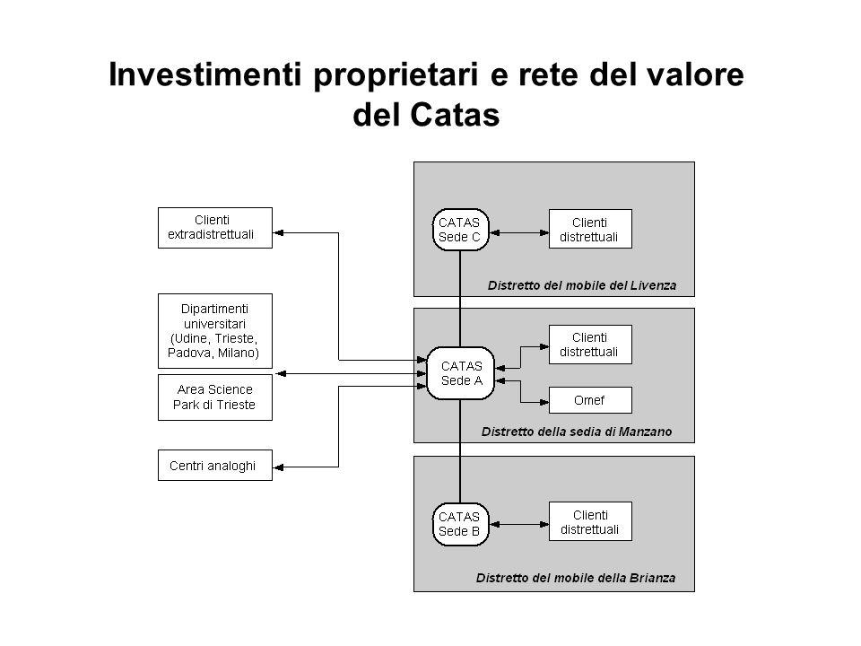 Investimenti proprietari e rete del valore del Catas
