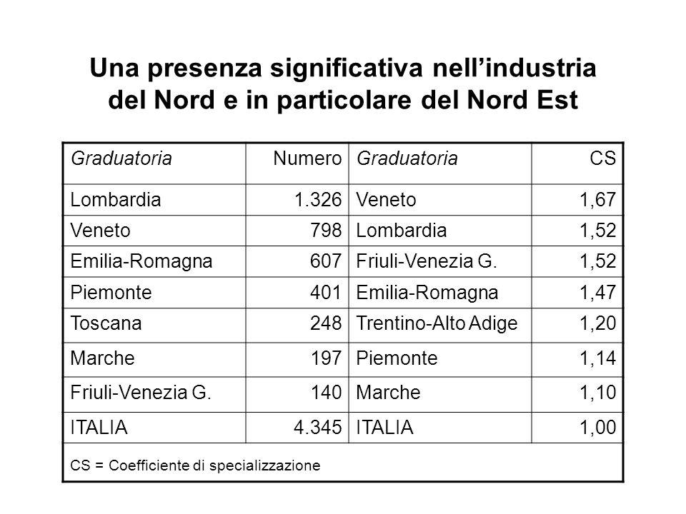 Una presenza significativa nellindustria del Nord e in particolare del Nord Est GraduatoriaNumeroGraduatoriaCS Lombardia1.326Veneto1,67 Veneto798Lombardia1,52 Emilia-Romagna607Friuli-Venezia G.1,52 Piemonte401Emilia-Romagna1,47 Toscana248Trentino-Alto Adige1,20 Marche197Piemonte1,14 Friuli-Venezia G.140Marche1,10 ITALIA4.345ITALIA1,00 CS = Coefficiente di specializzazione
