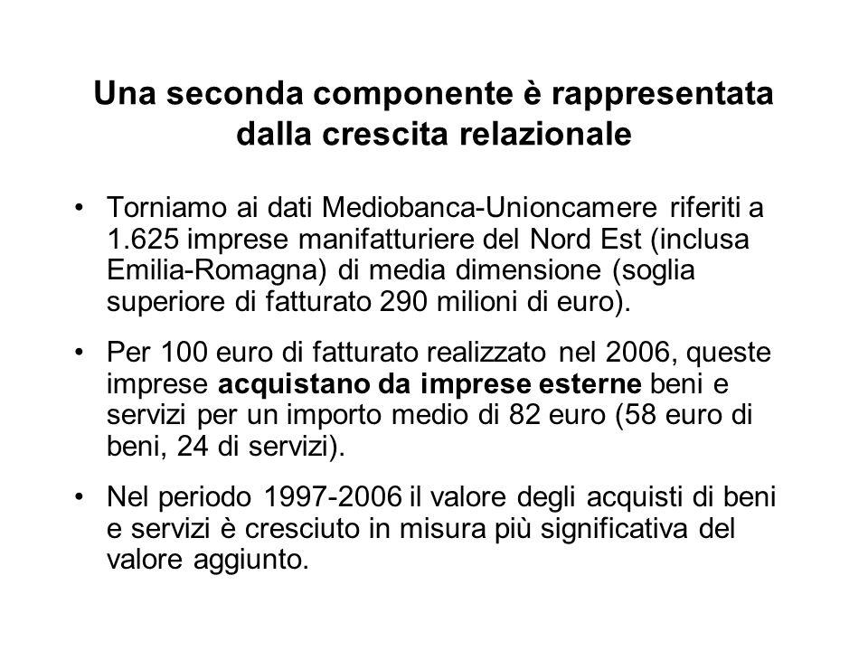 Una seconda componente è rappresentata dalla crescita relazionale Torniamo ai dati Mediobanca-Unioncamere riferiti a 1.625 imprese manifatturiere del Nord Est (inclusa Emilia-Romagna) di media dimensione (soglia superiore di fatturato 290 milioni di euro).