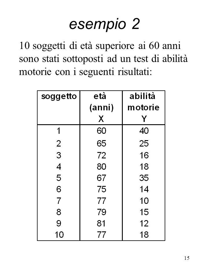 15 10 soggetti di età superiore ai 60 anni sono stati sottoposti ad un test di abilità motorie con i seguenti risultati: esempio 2