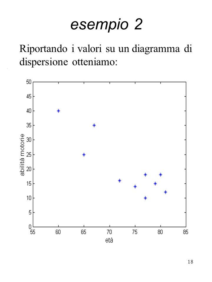 18 esempio 2 Riportando i valori su un diagramma di dispersione otteniamo:
