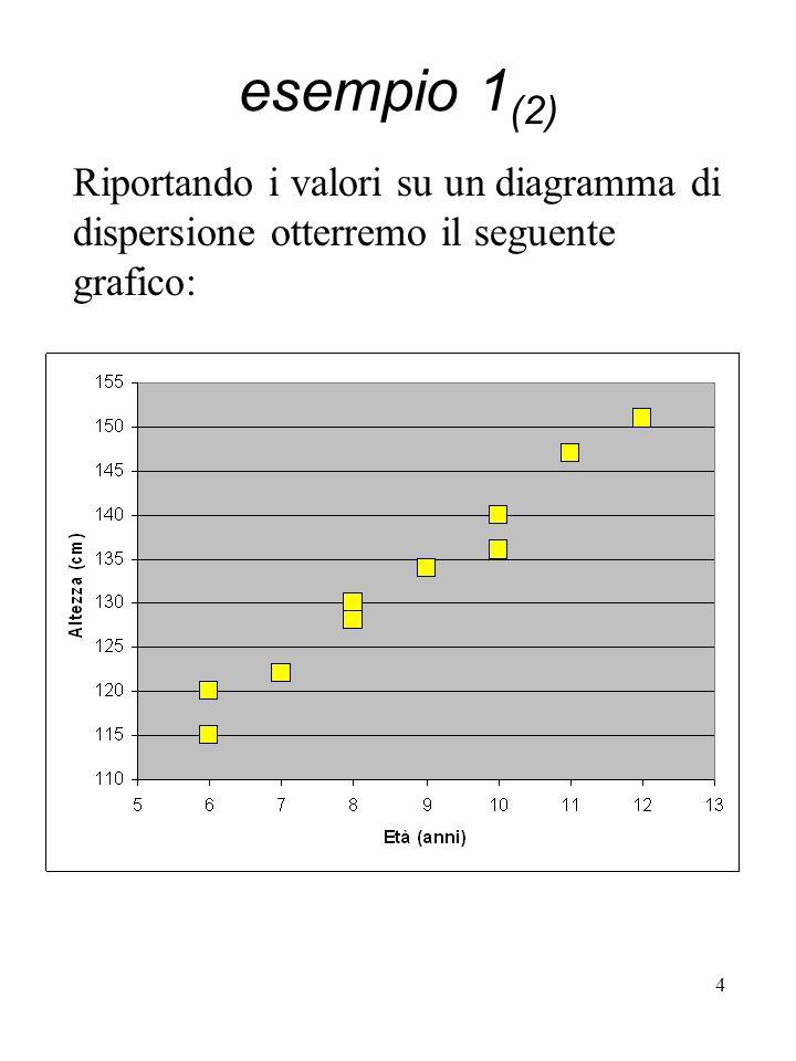 5 esempio 1 (3) Si evidenzia una netta tendenza, tale per cui al crescere delletà, si registra un aumento dellaltezza: