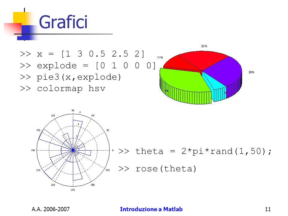 A.A. 2006-2007Introduzione a Matlab11 Grafici >> x = [1 3 0.5 2.5 2] >> explode = [0 1 0 0 0] >> pie3(x,explode) >> colormap hsv >> theta = 2*pi*rand(