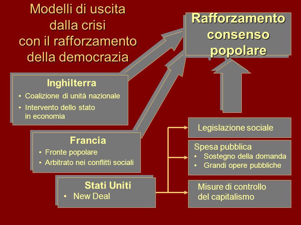 Dopoguerra italiano 1.Diffusione del mito della Vittoria mutilata 2.