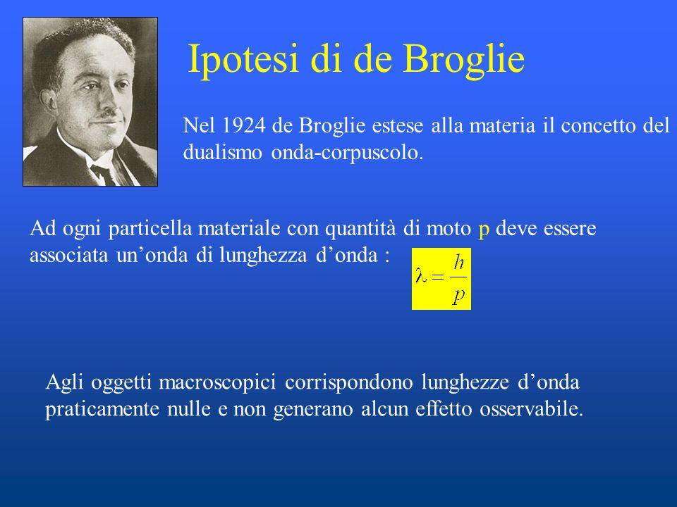 Ipotesi di de Broglie Nel 1924 de Broglie estese alla materia il concetto del dualismo onda-corpuscolo. Ad ogni particella materiale con quantità di m