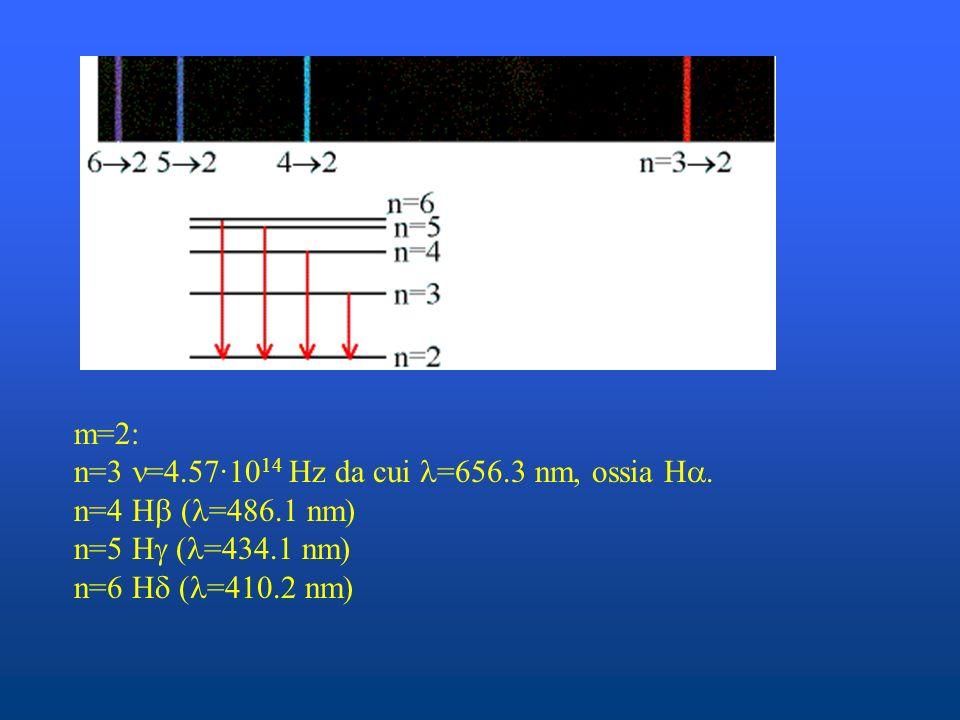 m=2: n=3 =4.57·10 14 Hz da cui =656.3 nm, ossia H. n=4 H ( =486.1 nm) n=5 H ( =434.1 nm) n=6 H ( =410.2 nm)