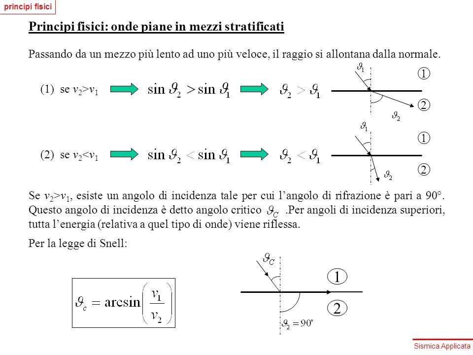 Sismica Applicata Principi fisici: onde piane in mezzi stratificati Passando da un mezzo più lento ad uno più veloce, il raggio si allontana dalla nor