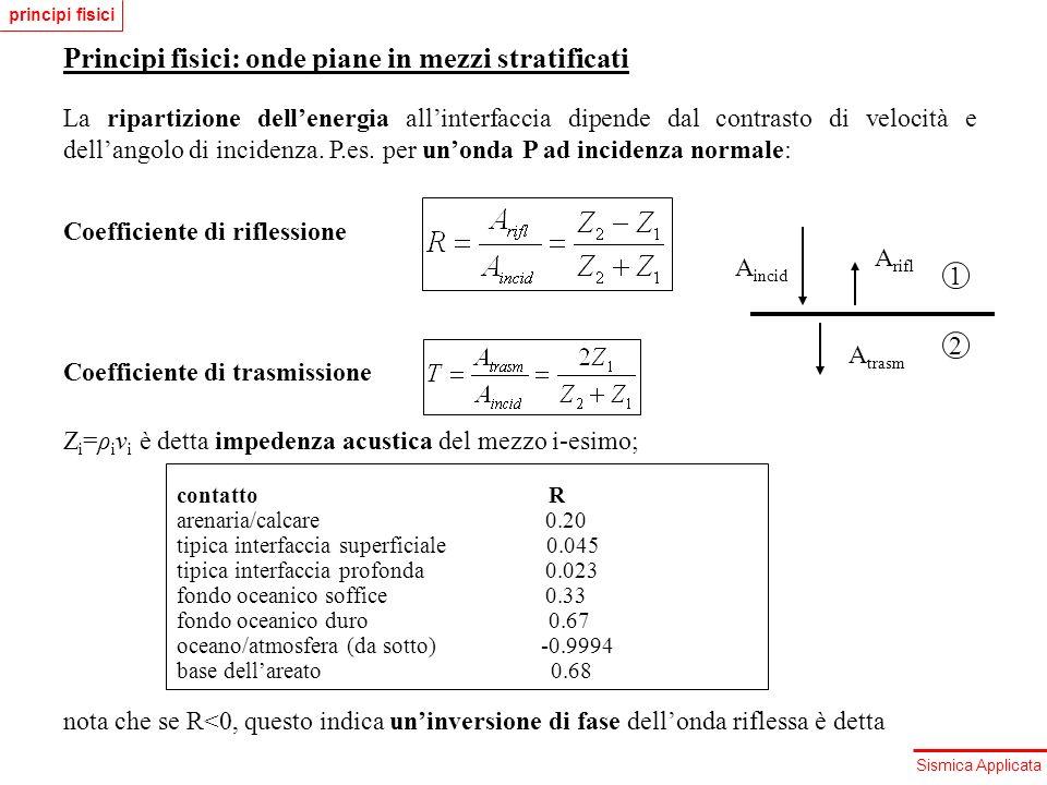 Sismica Applicata Principi fisici: onde piane in mezzi stratificati La ripartizione dellenergia allinterfaccia dipende dal contrasto di velocità e del