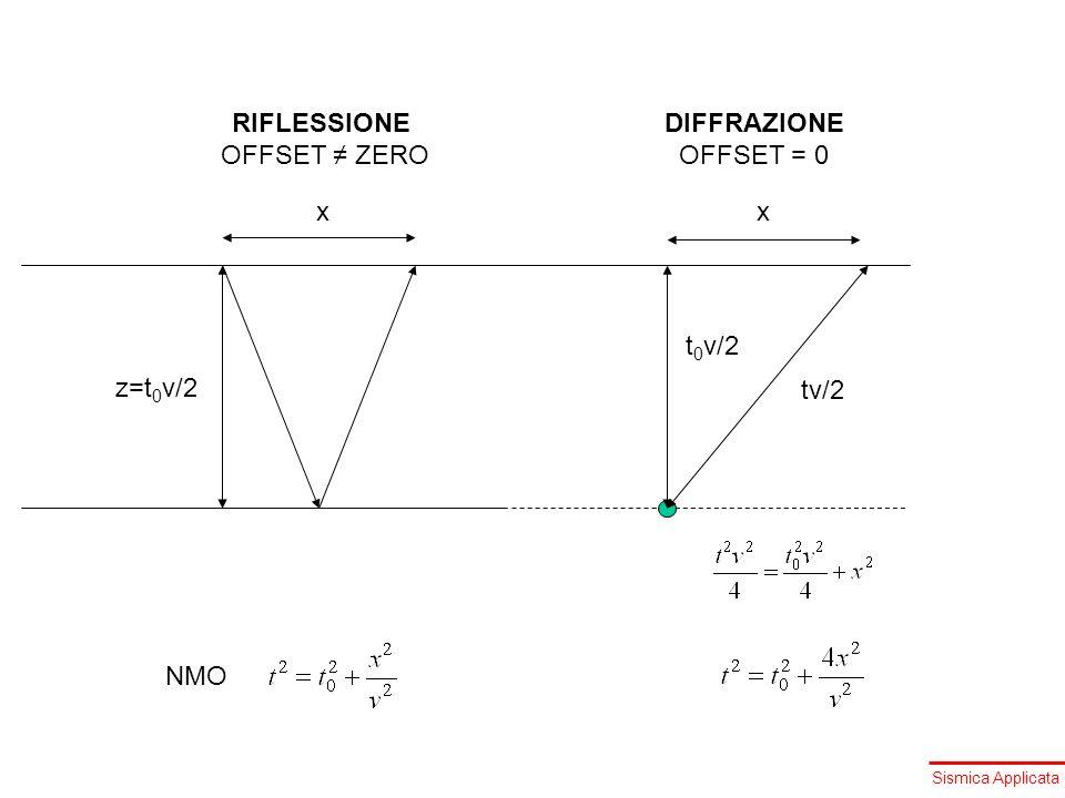 Sismica Applicata tv/2 t 0 v/2 xx z=t 0 v/2 NMO DIFFRAZIONE OFFSET = 0 RIFLESSIONE OFFSET ZERO
