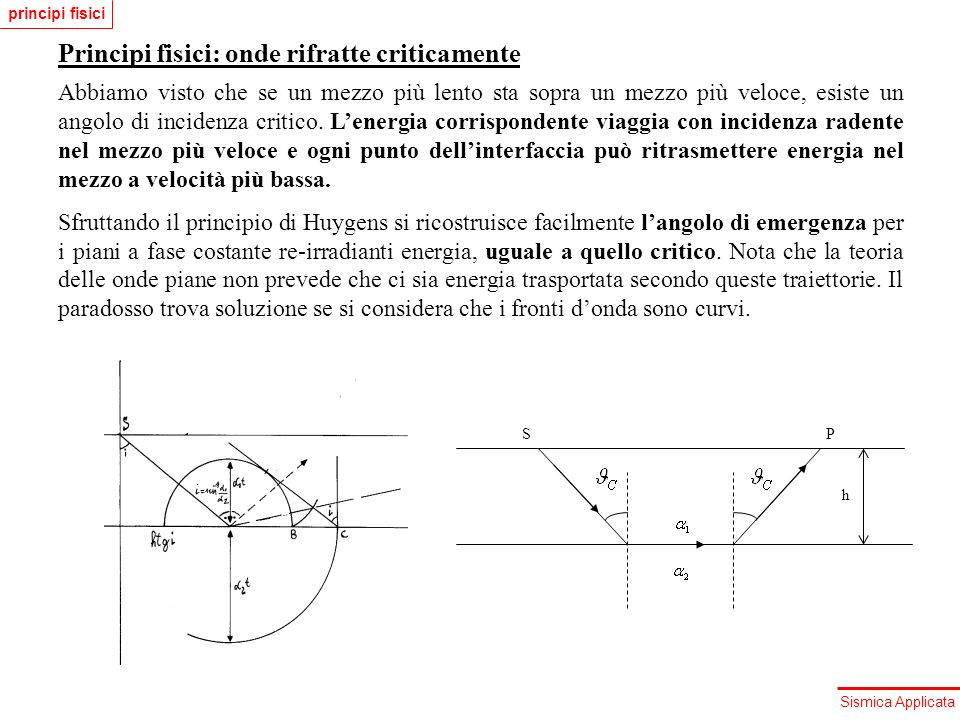 Sismica Applicata Principi fisici: onde rifratte criticamente Abbiamo visto che se un mezzo più lento sta sopra un mezzo più veloce, esiste un angolo
