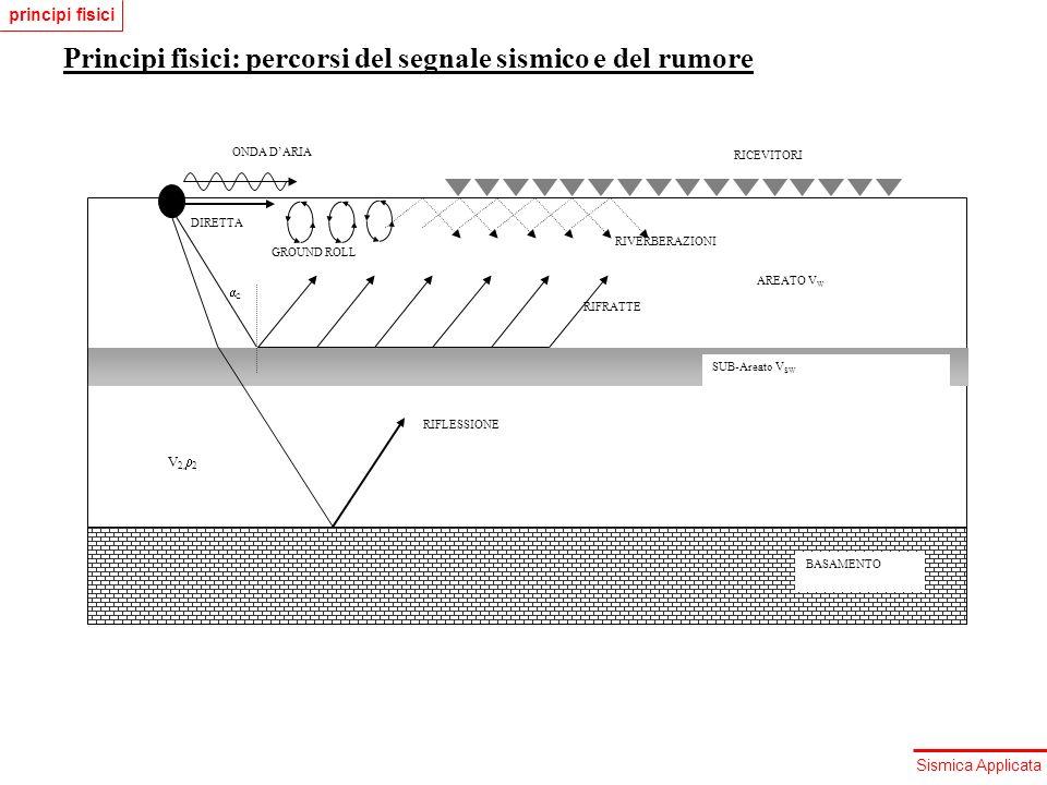 Sismica Applicata Principi fisici: percorsi del segnale sismico e del rumore ONDA DARIA C RIFLESSIONE V 2, 2 AREATO V W SUB-Areato V SW BASAMENTO RIFR