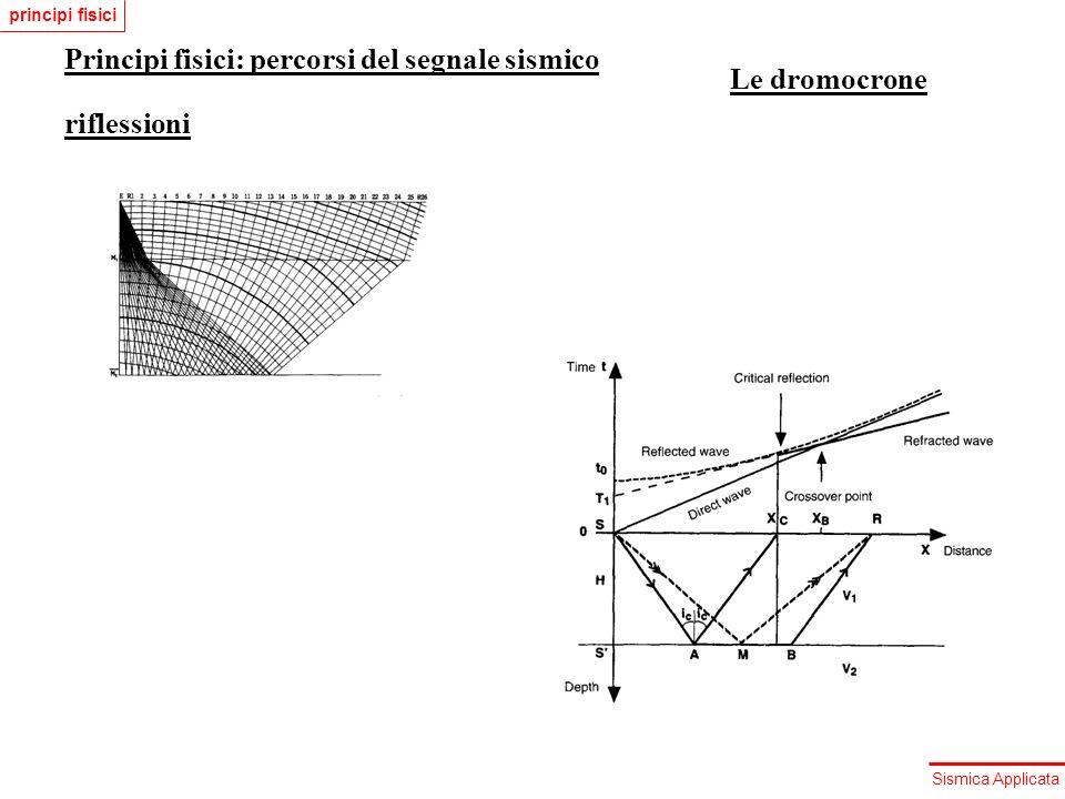 Sismica Applicata Principi fisici: percorsi del segnale sismico riflessioni Le dromocrone principi fisici