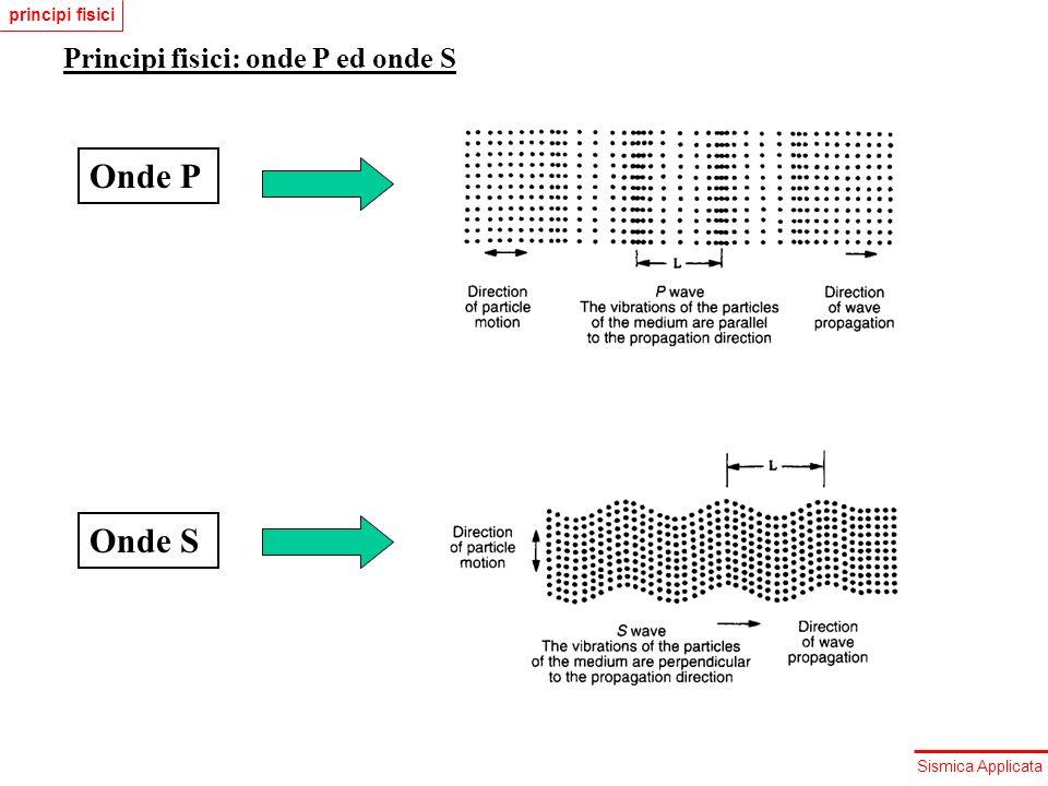 Sismica Applicata Principi fisici: energia delle onde sismiche Lenergia delle onde sismiche diminuisce con la distanza percorsa a causa di tre fenomeni: (1)Divergenza sferica (2)Attenuazione intrinseca (frizione) (3)scattering (1) Divergenza sferica: si consideri un onda sferica sinusoidale: Lenergia cinetica per unità di volume è: Lenergia cinetica si trasforma in elastica e viceversa: lenergia totale è: e lintensità di energia che attraversa la superficie unitaria è: Data la simmetria sferica e la conservazione dellenergia: ovvero: principi fisici