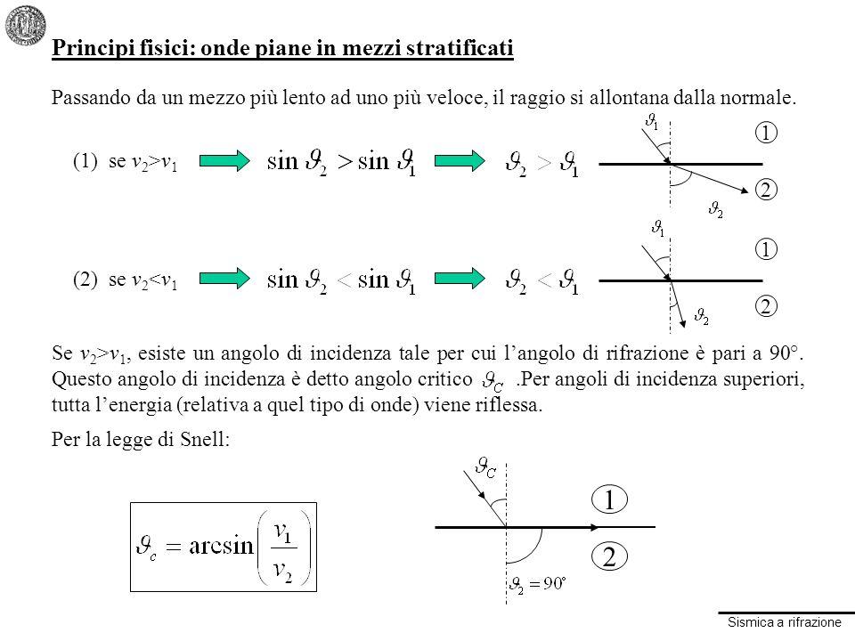 Sismica a rifrazione Principi fisici: onde piane in mezzi stratificati Passando da un mezzo più lento ad uno più veloce, il raggio si allontana dalla normale.