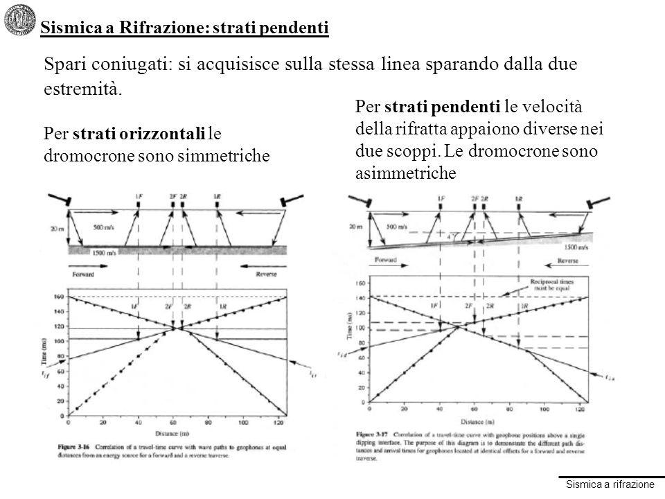 Sismica a rifrazione Sismica a Rifrazione: strati pendenti Spari coniugati: si acquisisce sulla stessa linea sparando dalla due estremità.